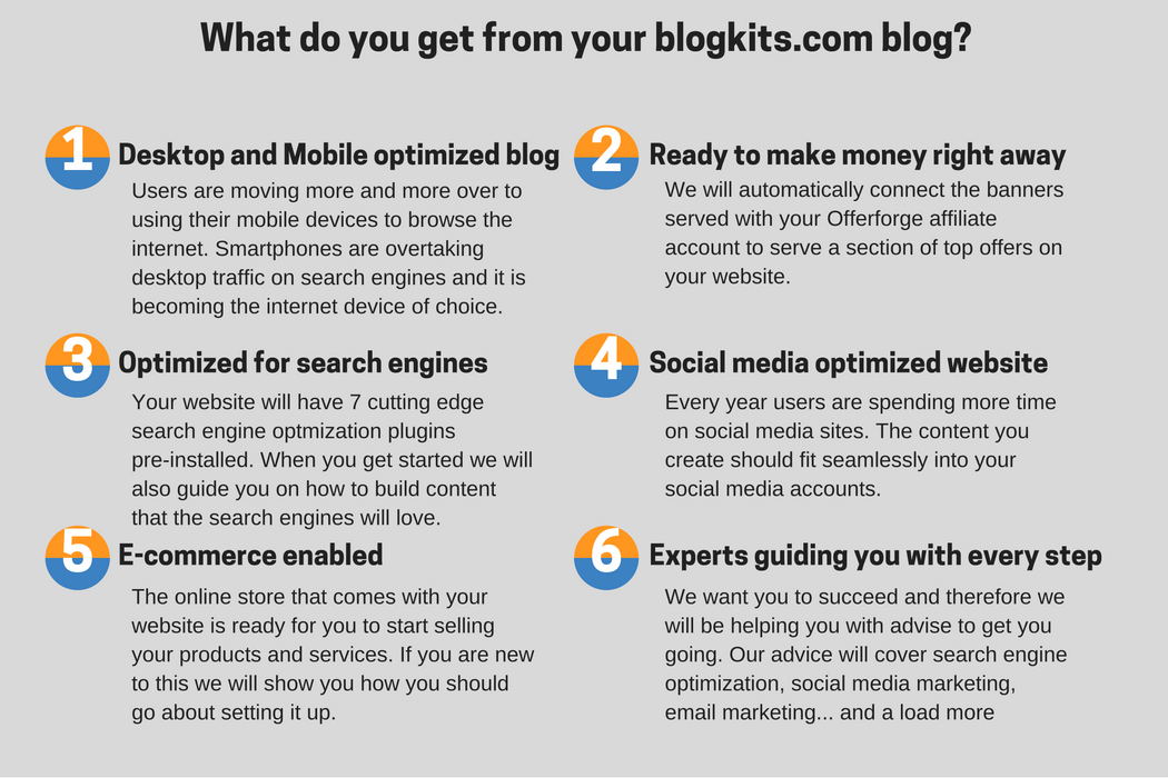 what you get from blogkits